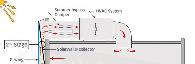 Solar air heating