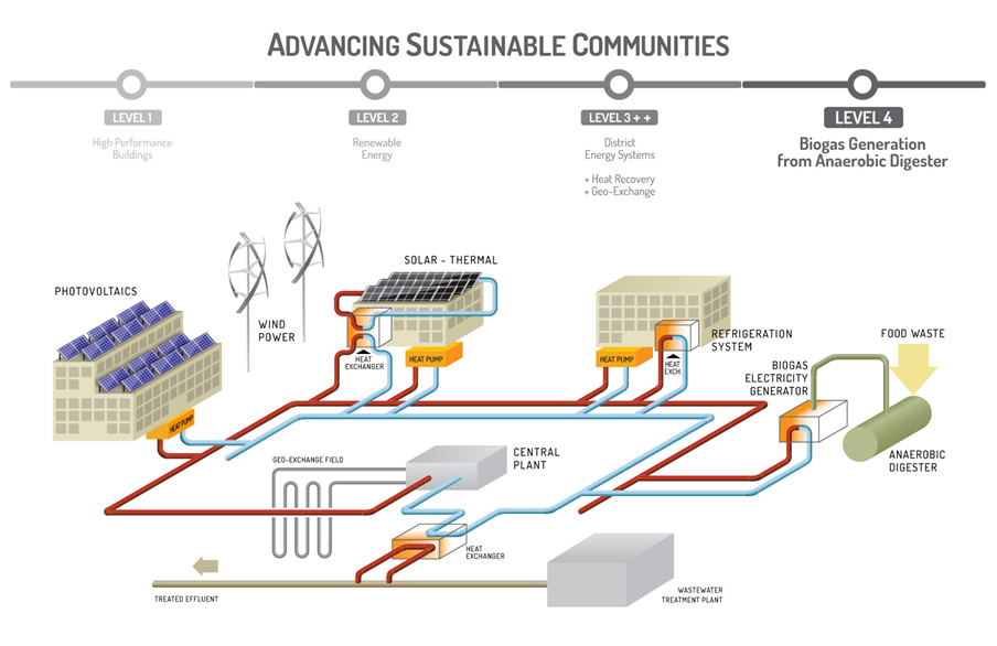 advancingsustainablecommunities
