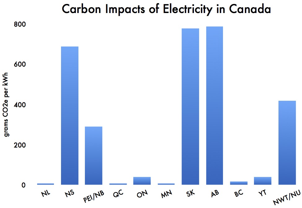 carbon-impacts-of-electricity-in-canada